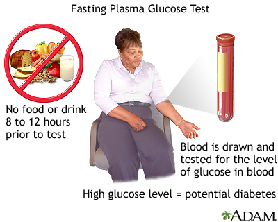 Oral Glucose Tolerance Test Procedure 108