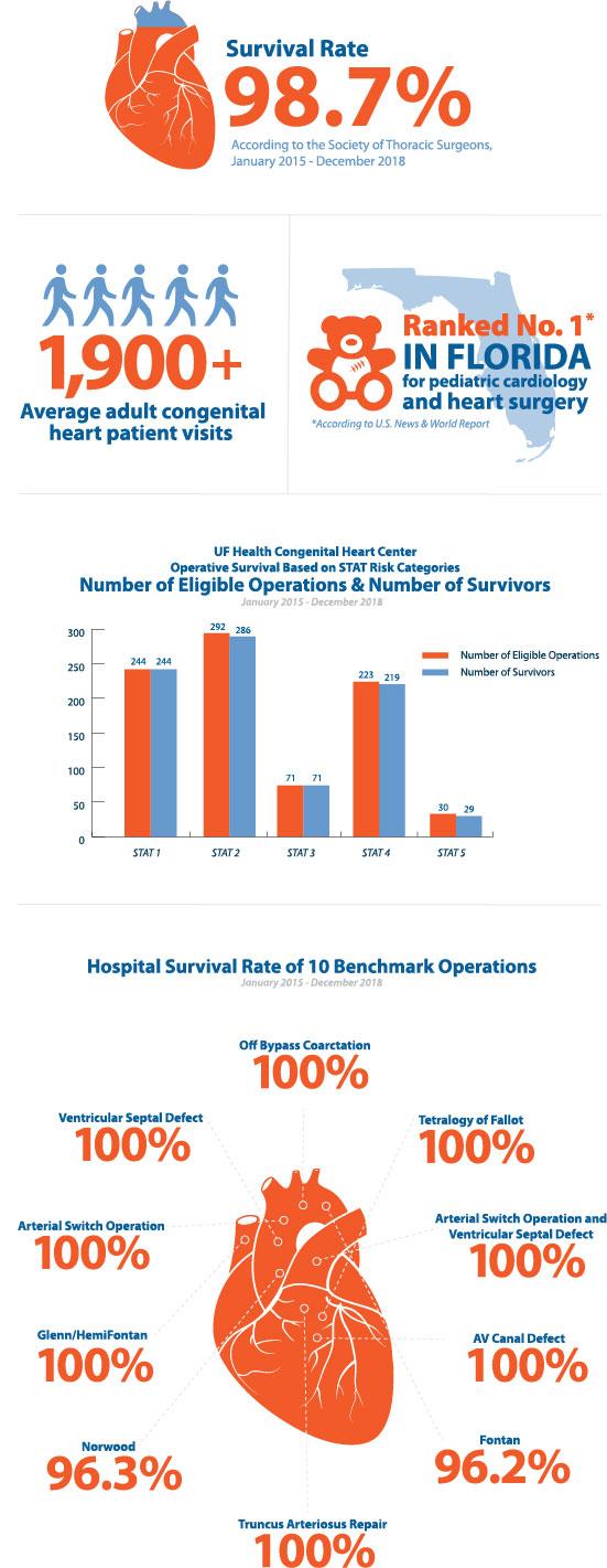 UF Health Congenital Heart Center infographic 2019