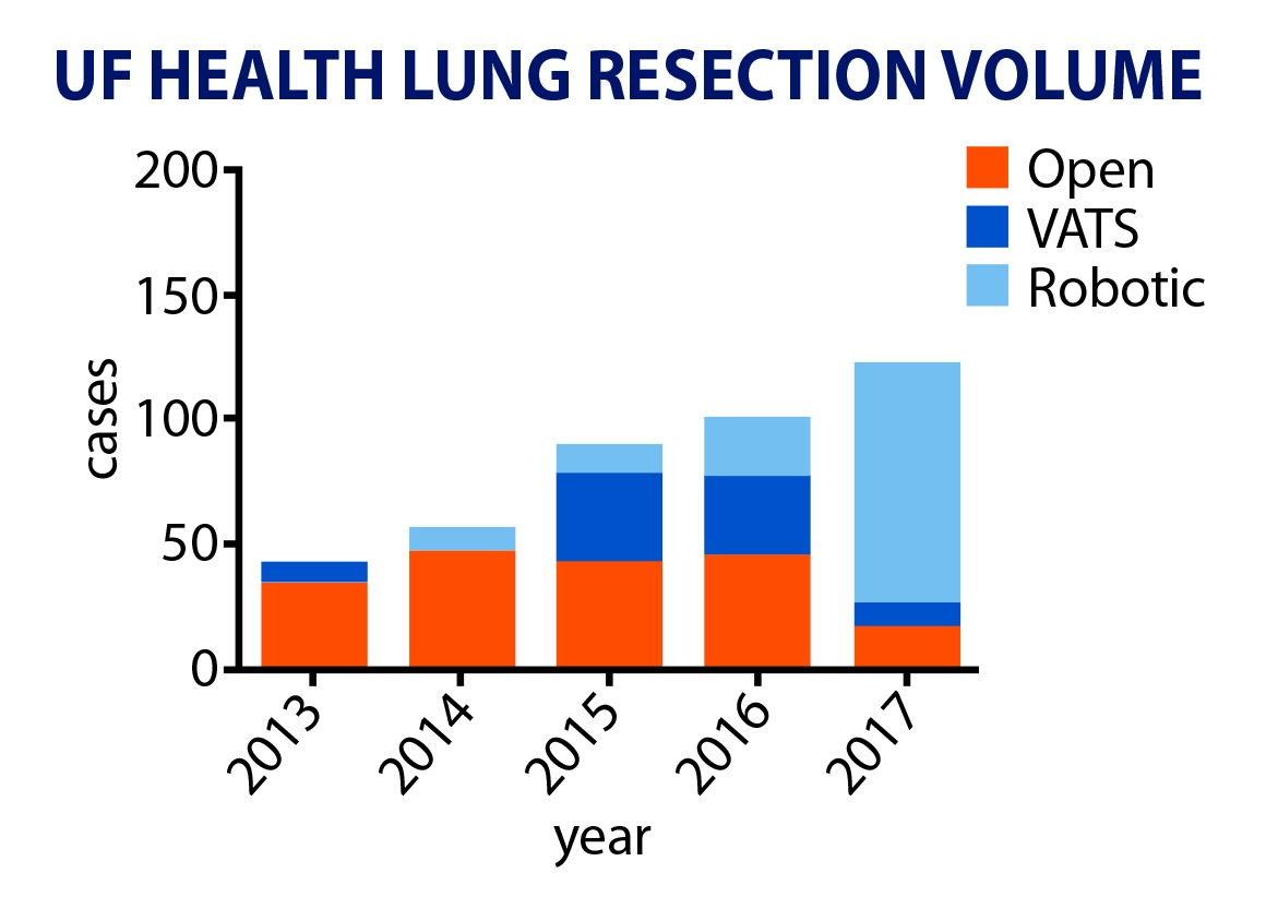 Lung Resection Surgeries by type at UF Health