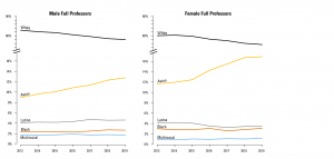 The study tracked trends across more than 15,000 faculty in surgery departments across the U.S. between 2013-2019. Although the data revealed modest diversity gains among early-career faculty during this period, especially for Black and Latina women, the percentage of full professors and department chairs identifying as Black or Latinx continued to hover in the single digits.