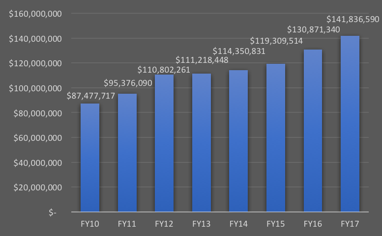 Chart depicting total annual UF Health funding for 2010-17