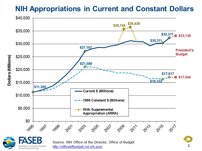 NIH Appropriations in Current and Constant Dollars