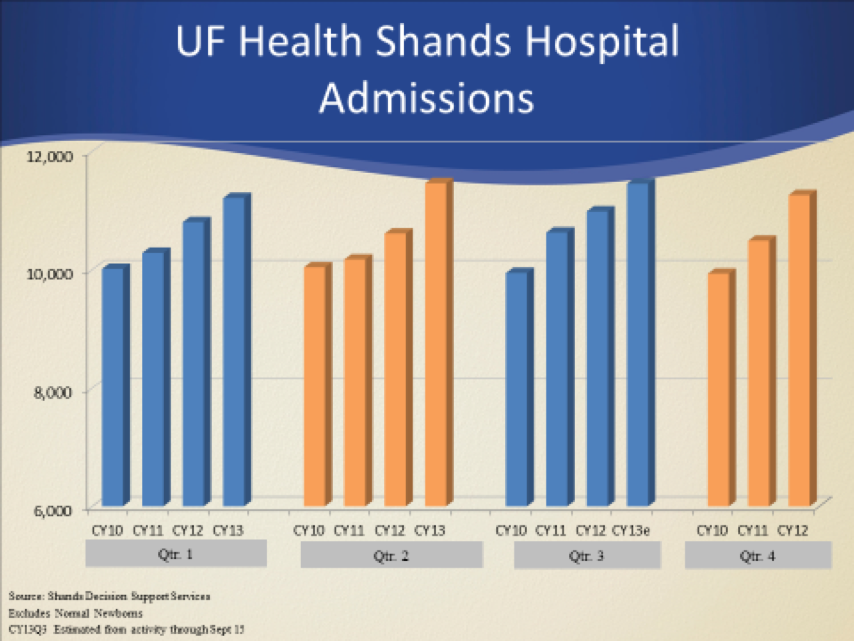 UF Health Shands Hospital Admission Bar Graph