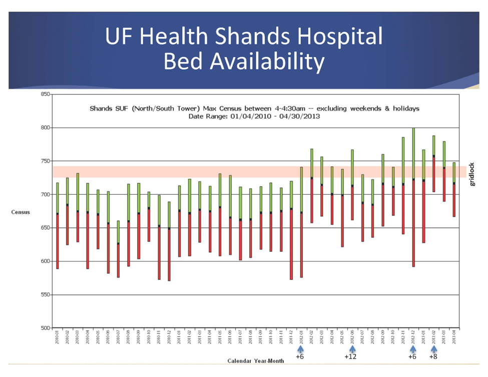 UF Health Shands Hospital Bed Availability Graph
