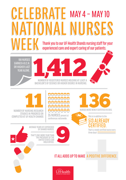 Celebrate National Nurses Day - Infographic 2