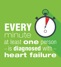 Every minute at least one person is diagnosed with heart failure