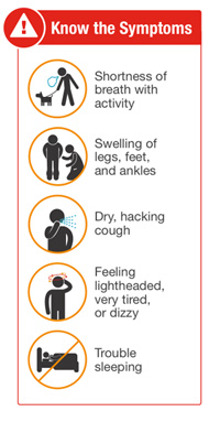 Know the symptoms of heart failure