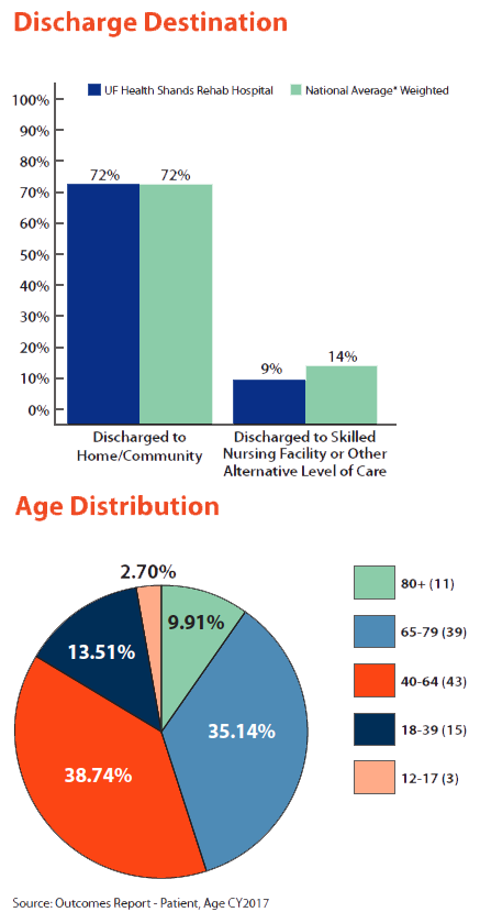 Graphs showing discharge destination and age distribution
