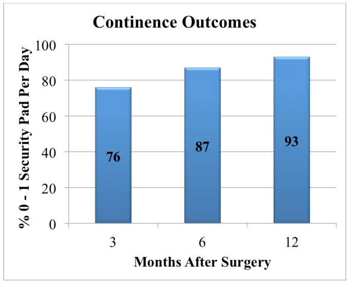 Continence Outcomes