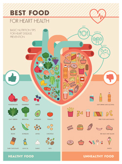 Best Food for Heart Health