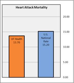 Heart Attack Mortality