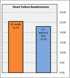 Heart Failure readmission graph