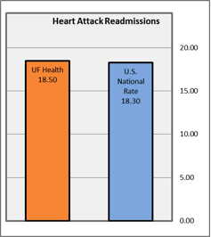 Heart Attack Readmissions graph