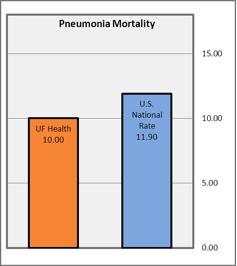 2013 Pneumonia Mortality