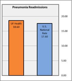 Pneumonia Readmissions
