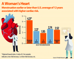 Chart with women's heart risk